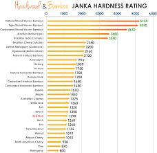 hardwood and bamboo janka hardness chart