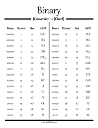 Bytes Chart 66 Detailed Bit To Byte Conversion Chart