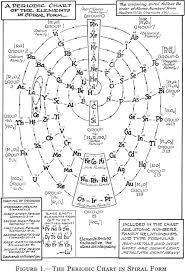 Kabbalistic | Vibration & Sound | Pinterest | Periodic table