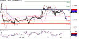 Eur Gbp Jpy Cad Gold Intraday Technical Overview