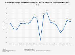 Percentage Change Rpi 2000 2018 Statistic Statista