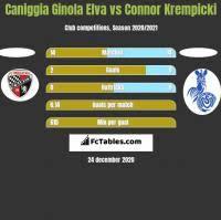 Ken Leemans vs Caniggia Ginola Elva - Compare two players stats 2021