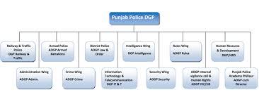 Philippine National Police Organizational Chart Clean Interpol Organization Chart Mcd Organization Chart