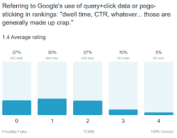 Marketers Say Most Of Googles Public Statements Are False