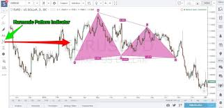 Harmonic Patterns Enchanting Harmonic Pattern Trading Strategy Best Way To Use The Harmonic