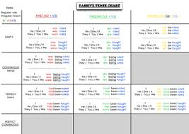 Passive Verb Tenses Chart Passive English Tense Grammar Chart