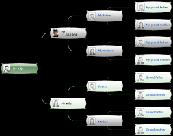 Genealogytree Us Build Your Online Family Tree And Share With Your
