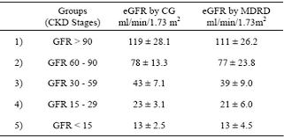 estimation of gfr by mdrd formula and
