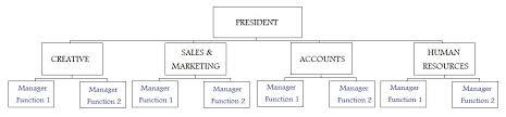 Ryanair Organisational Structure Chart The Advantages Of Apple Organizational Structure College
