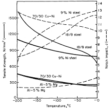 Steel Properties At Low And High Temperatures Total