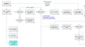 Axure Charts Axure Workflow For Business Process Web Applications
