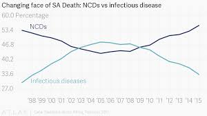 Changing Face Of Sa Death Ncds Vs Infectious Disease