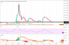 Dogecoin Doge Continues To Trade In A Range