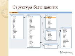 Презентация на тему Дипломная работа РАЗРАБОТКА МОДУЛЯ СБОРА И  6 Структура базы данных 6
