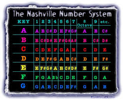 Learn The Nashville Number System Rockin With The Cross