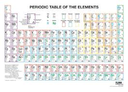 Scientific Chart Periodic Table Multicolored Wall Chart