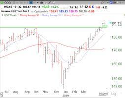 Wishing Wealth Stock Market Technical Indicators