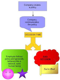 Hr Explained Discipline Flow Chart My Thoughts History