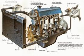 air conditioning system components. automotive air conditioning system components and operation s
