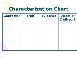 Characterization Characterization Refers To The Way A Writer