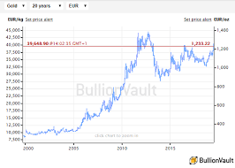 Gold Price Erases Spike After Overshooting On Rate Cut