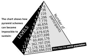 Network Marketing Chart Pyramid Scheme Wikipedia