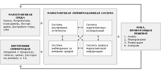 Курсовая работа Маркетинговые стратегии в деятельности  Маркетинговая информационная система