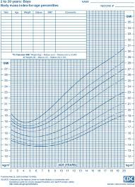 Body Mass Index Chart For Infants Obesity Learn Pediatrics