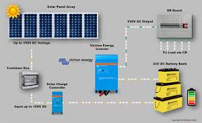 diagram of solar panel system facbooik com Stand Alone Solar Power System Wiring Diagram pv solar panels questions help sinetech stand alone solar panel system wiring diagram
