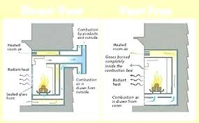 gas ventless fireplace insert corner