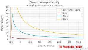 Nitrogen Pressure Chart Nitrogen Density And Specific Weight
