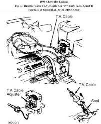 chevy lumina throttle valve tv cable i am not sure which engine variant you have and replacement requires the oil pan to be dropped it leads from the accelerator throttle linkage