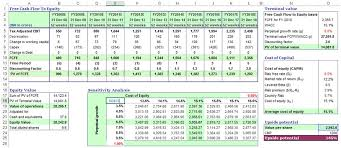 cash flow model excel dcf valuation example under fontanacountryinn com