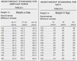 Navy Bmi Standards Chart 49 Rigorous Indian Army Weight Chart