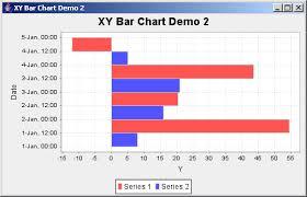 Jfreechart Xy Bar Chart Demo Xy Bar Chart Chart Java