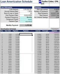 6+ Sample Mortgage Amortization Schedule In Excel | Sample Templates