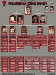 Latest Philly Mob Chart Mafia Gangster Mafia Crime Mafia