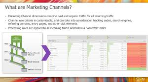Marketing Channels Marketing Channels In Adobe Analytics