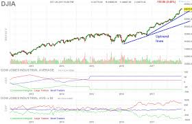 Stock Market Chart 2018 Here Are The Key U S Stock Market Levels To Watch In Early 2018