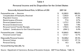 Net Liabilities Education Dr Econ Can You Show Me A Chart Of Personal Income And