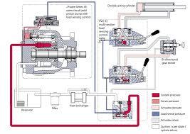 hydraulic technology changed world fremantle hydraulics hydraulic circuit diagram online tool piston pump pictorial curcuit diagram piston pump pictorial circuit diagram hydraulics