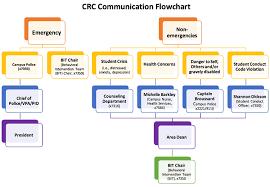 Emergency Communication Flow Chart Bedowntowndaytona Com