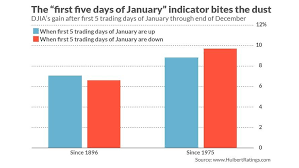 Cu Stock Chart The Stock Markets First Five Days Of January Indicator