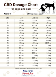 Cbd Chart Vet Approved Cbd Dosing Chart For Dogs And Cats Calculator