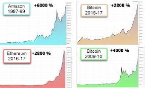 Bitcoin Compared To Amazon Begginings Steemit