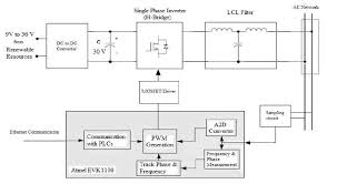 block diagram of the grid tie inverter scientific diagram diy grid tie inverter schematic block