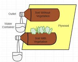 soil erosion definition and causes