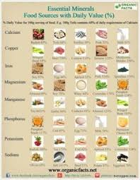Foods Rich In Vitamins And Minerals Chart 17 Best Minerals In Food Images Food Nutrition Minerals