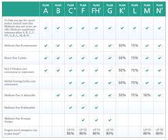 Medicare Advantage Comparison Chart 2019 Medicare Supplement Insurance S Comparison Best Medigap