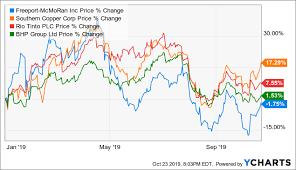 Freeport Mcmoran Stock Price Chart Freeport Mcmoran Sell On Rumor Buy On The News Freeport
